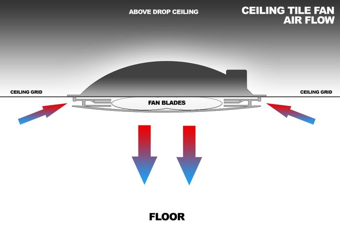 Drop Grid Ceiling Fan Air Circulation Device